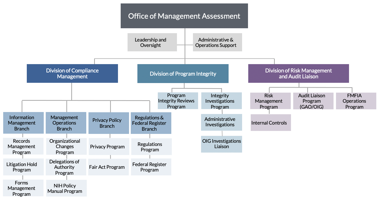 NIH OMA Organizational Chart which displays the divisions graphically